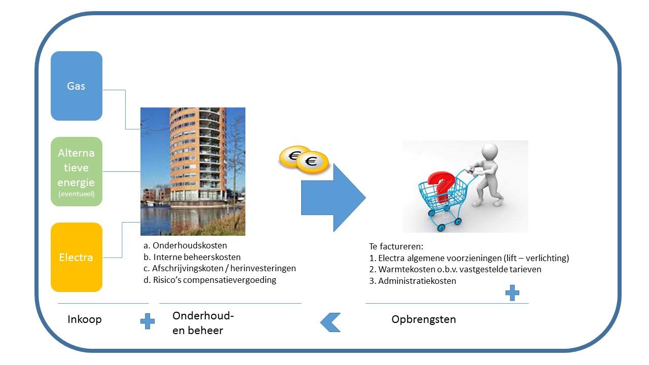 blog afbeelding energiemanagement